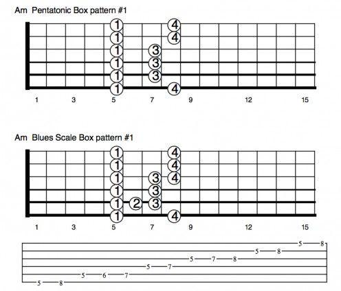 Les 118 meilleures images du tableau apprendre la guitare sur pinterest guitares partition et - Apprendre la guitare seul mi guitar ...