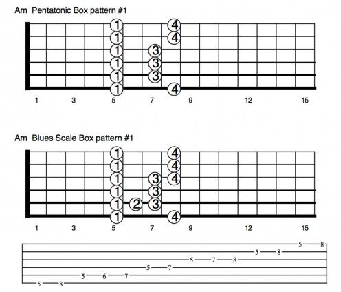 Guitar guitar chords explained : 1000+ ideas about Blues Scale on Pinterest | Guitar scales tabs ...