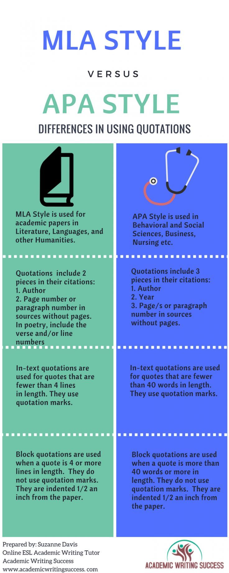 The Simple Secret To Writing Direct Quotation Academic Succes Research Teaching How Cite Apa 6th