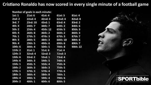 Ronaldo in 90 minutes