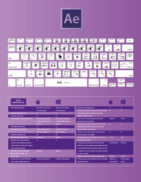 Les raccourcis clavier d\u0027Adobe Photoshop, Illustrator, InDesign
