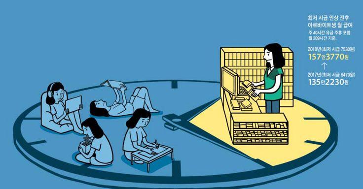 최저임금 오른다는데… 그냥 알바로 살까봐요 - 1등 인터넷뉴스 조선닷컴 - 사회