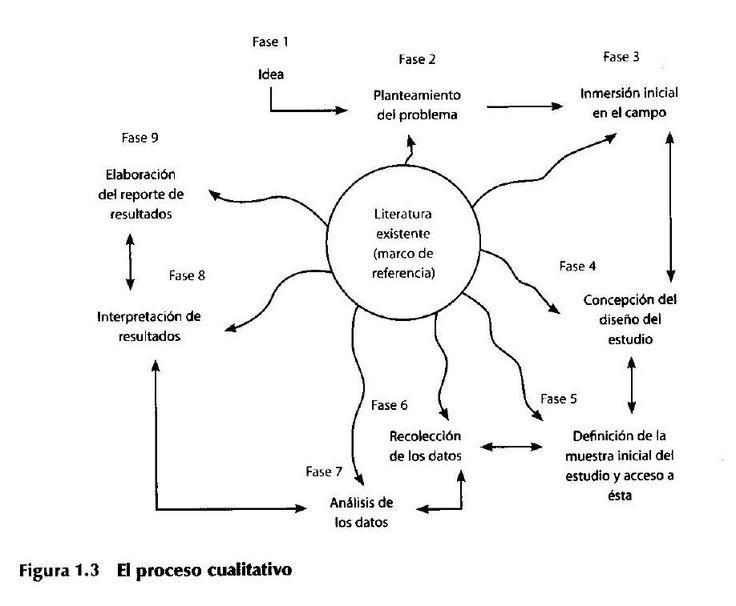 #ClippedOnIssuu desde Sampieri metodologia de la investigacion iparte