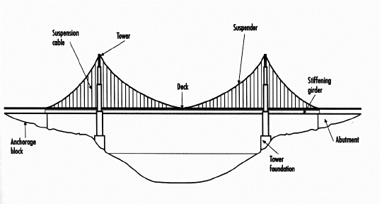 I Am Having A 10 U0026 39  Replica Of The Golden Gate Bridge Being