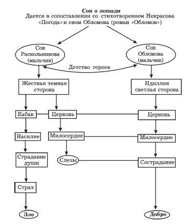 Сон Раскольникова о лошади.