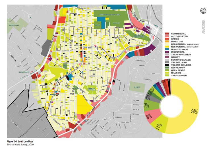 Land Use Map, with pie chart to indicate prevalence of specific land uses (Pittsburgh)