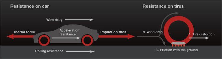 Rolling Resistance and Fuel Consumption   Hessamaldin Abolghassemi (Finixx Tyre sales)   Pulse   LinkedIn