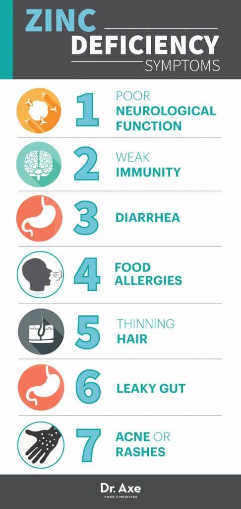 Zinc Deficiency Symptoms Chart