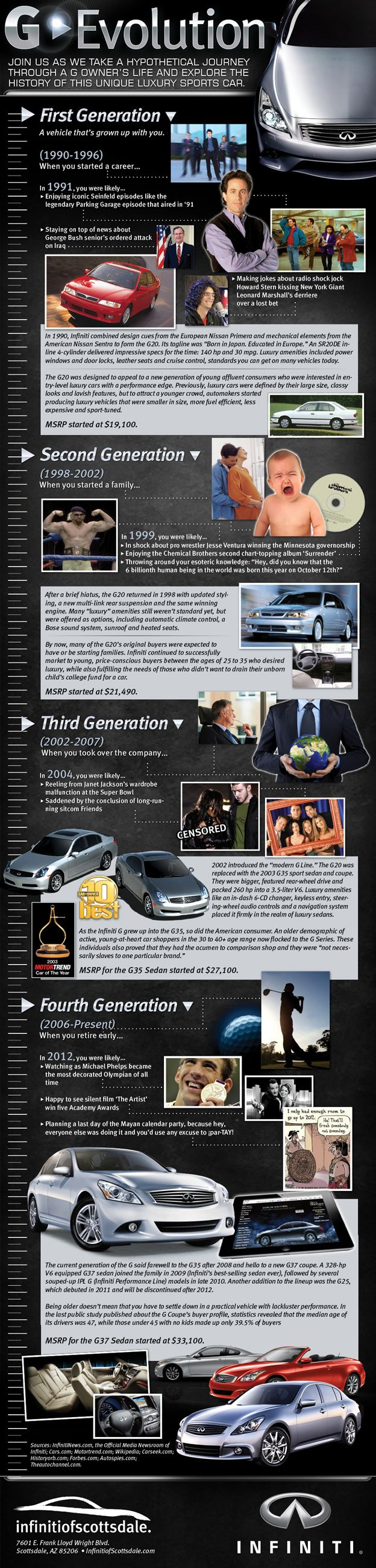 AUTOMOTIVE INFOGRAPHICS: THE HISTORY & EVOLUTION OF THE INFINITI G AND ITS BUYER