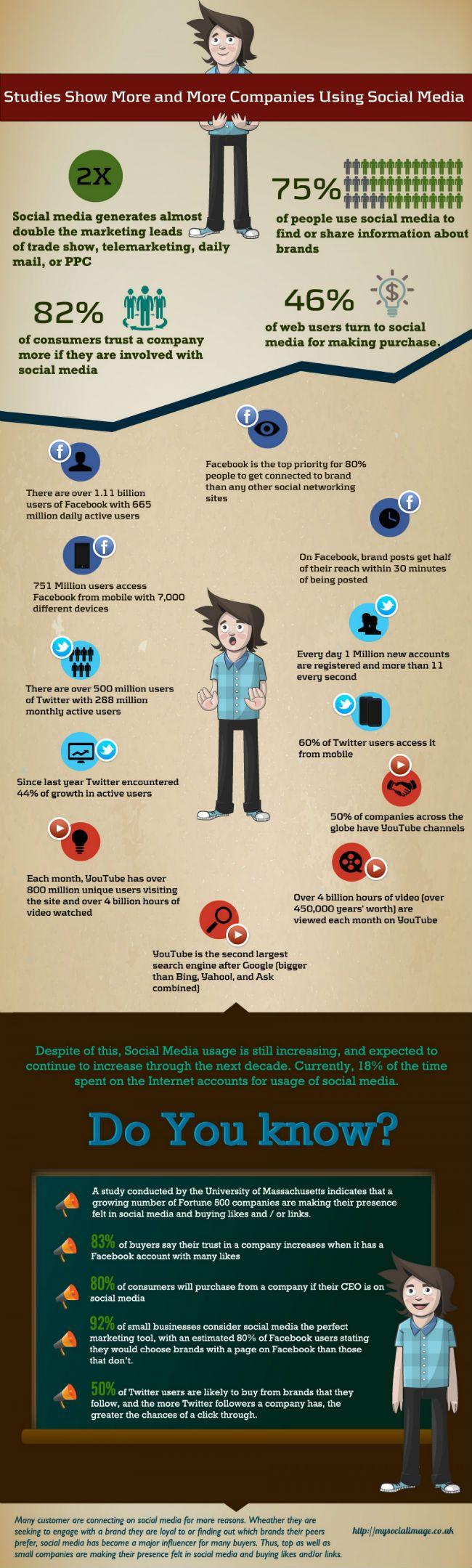 Statistiques sur les médias sociaux -  http://propulzr.com/wp-content/uploads/2013/11/medias_sociaux_chiffres_clefs_20131.jpg
