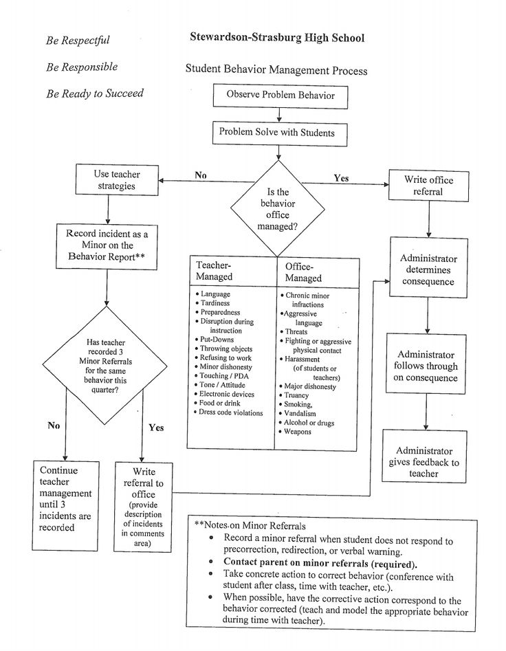 8 best PBIS Behavior Flow chart images on Pinterest School - flow chart template