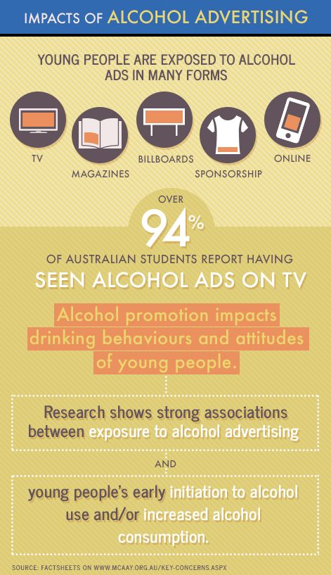does alcohol advertising increase consumption Analysis of various marketing and non-marketing variables and their relationship to alcohol consumption in canada, 1951 to 1974, based on published data.