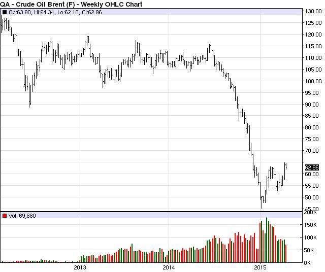 Crude Oil Futures Live Chart