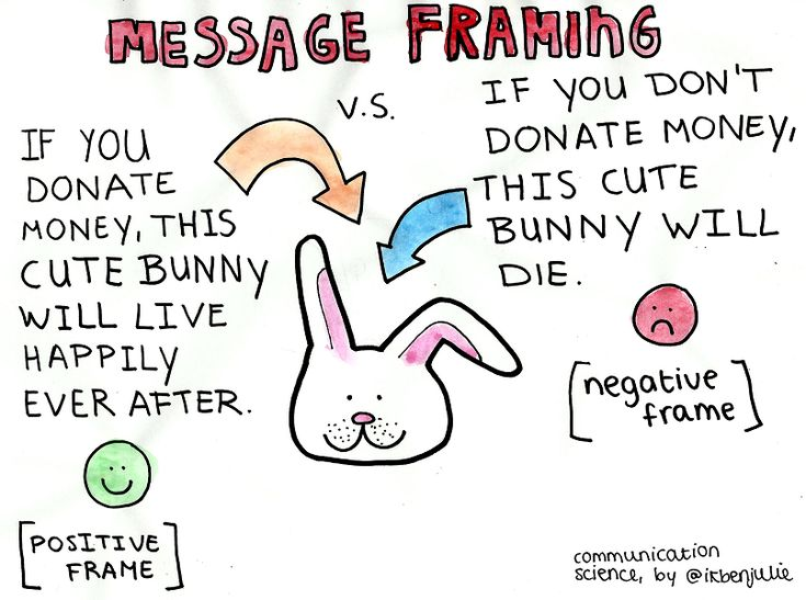 Visualizing Communication Science: Message framing/Prospect Theory