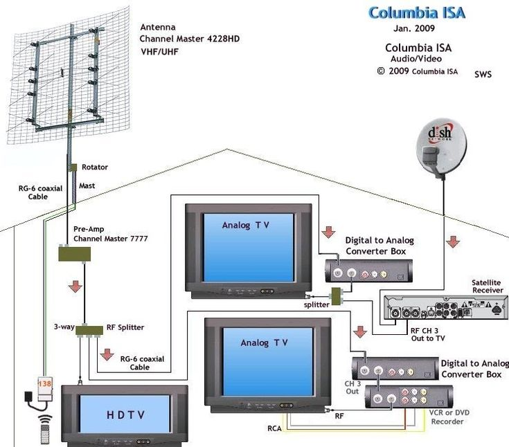 Electrical Wiring   Diagram Antenna Dist Digital Tv Wiring