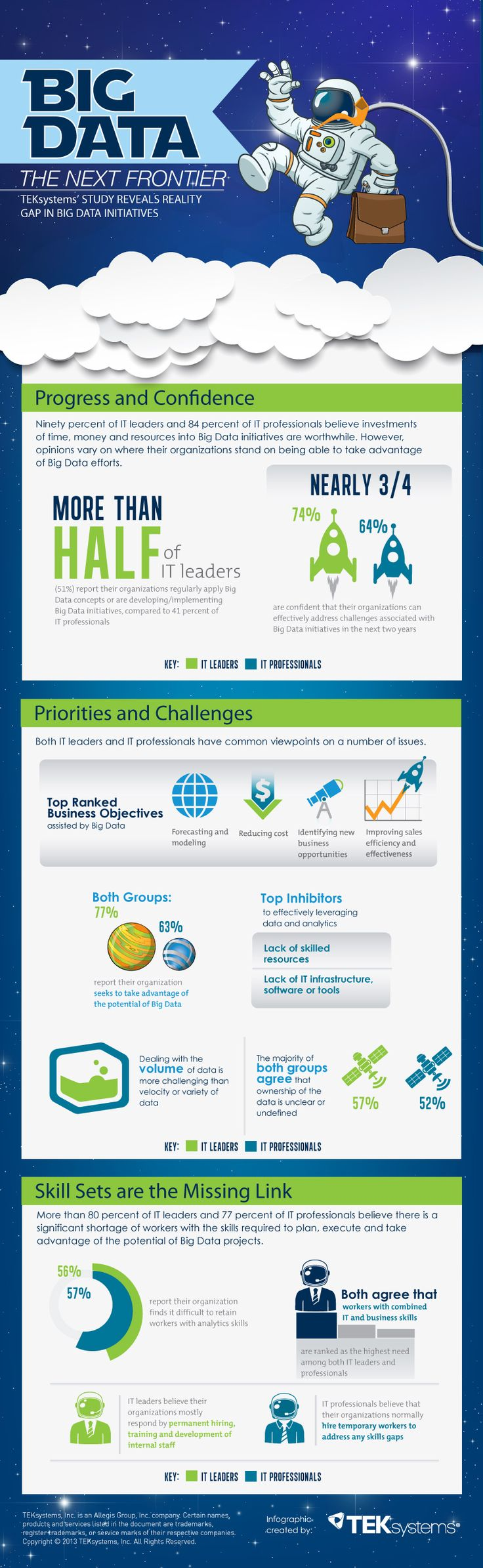 Big Data: The Next Frontier #Infographic #BigData #Infographic