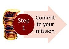 Step 1 of the 100 Steps on my mission to Financial Organization: Commit to your Mission
