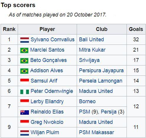 Update Klasemen Liga 1 Indonesia Pekan 30