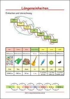 Längeneinheiten - Einheiten und Umrechnung - Lernposter für Kinder zum Ausdrucken