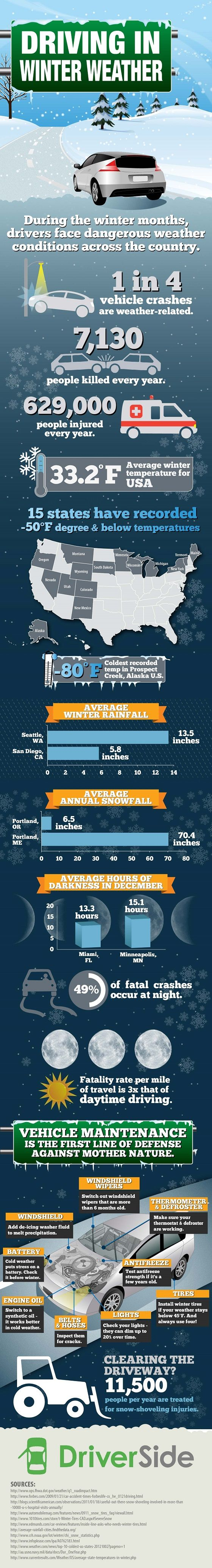 #Winter weather driving tips #infographic
