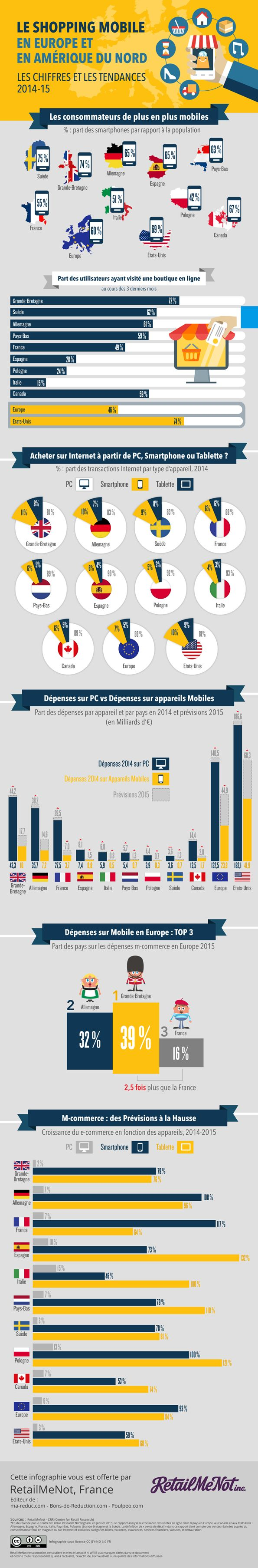 Shopping Mobile : les chiffres clés du commerce sur Laptop vs Smartphone vs Tablette en Europe et Amérique du Nord (monde, 2015) #mcommerce #ecommerce