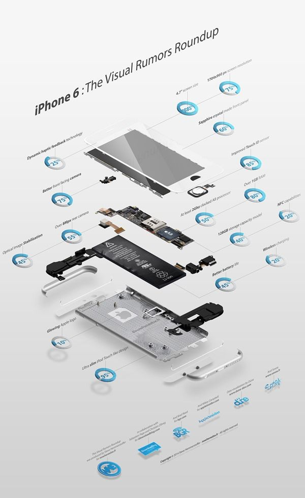 Infographic: All iPhone 6 Rumors And Expected Features In One Place!