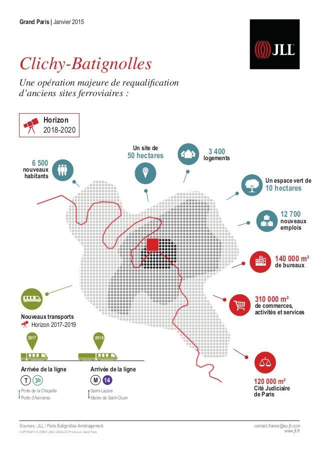[Infographie Etude JLL] L'impact du Grand Paris sur le secteur de Clichy-Batignolles