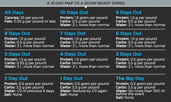 Bodybuilding.com - 10 Days To Extreme Definition: The Pro Fitness Models Guide