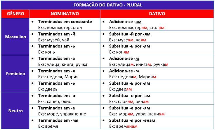 Como flexionar os substantivos russos no caso dativo - plural