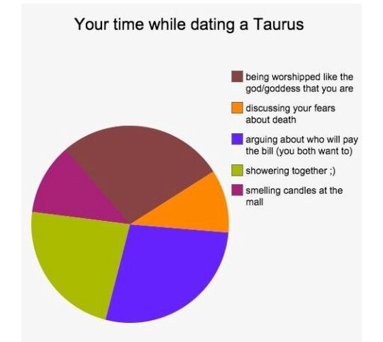 taurus dating gemini man I reveal my thoughts on the gemini taurus cusp find out what it means for compatibility, love and romance for men and women born on the gemini taurus cusp.