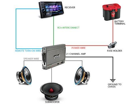 car sound system diagram car audio system wiring basics. Black Bedroom Furniture Sets. Home Design Ideas