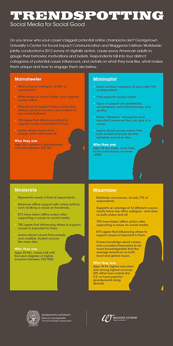 Great #fundraising infographic for #nonprofits: The four types of supporters and how to connect with them.