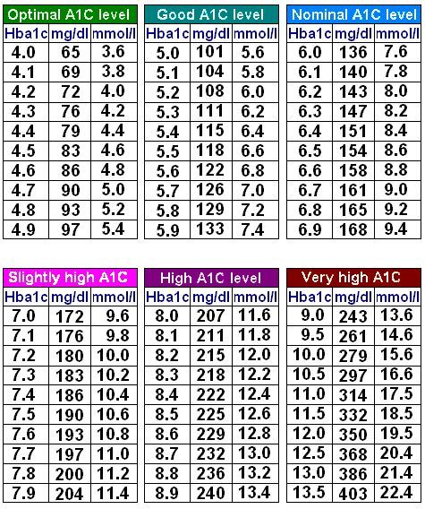 "Blood sugar range : what is normal blood sugar level ?  a1c chart  ""Here is a chart to show a relation between A1C and blood-glucose ..."""