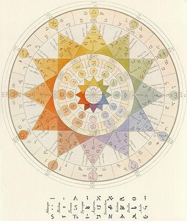 L'archéomètre / colorsystem / Systèmes de couleurs dans l'art et les sciences