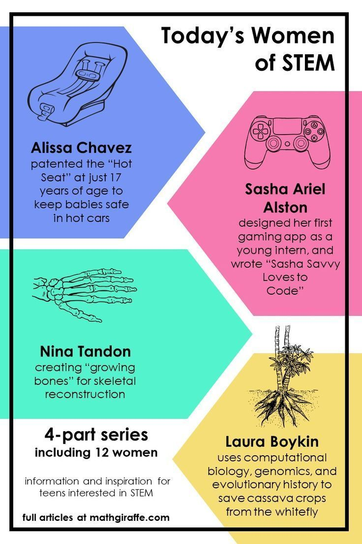 Use this 4-part series to share some facts about these incredible people and their work in STEM fields during Women's History Month! There are sti…