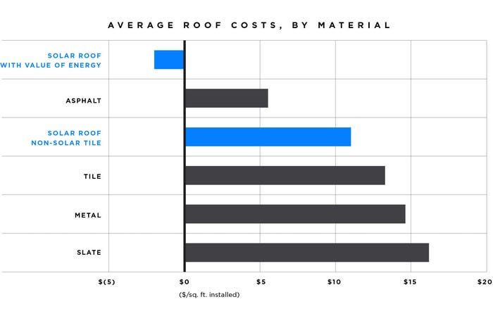 The Tesla Solar Roof Finally Has a Price | Inverse.com | Tesla released a comparison of the different costs of roofing materials and its glass tile.