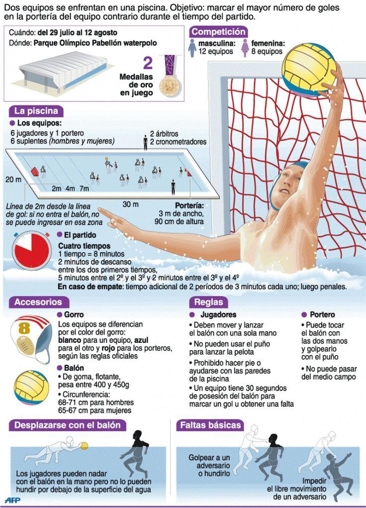 Waterpolo | Deportes | Juegos Olímpicos Londres 2012 | El Universo