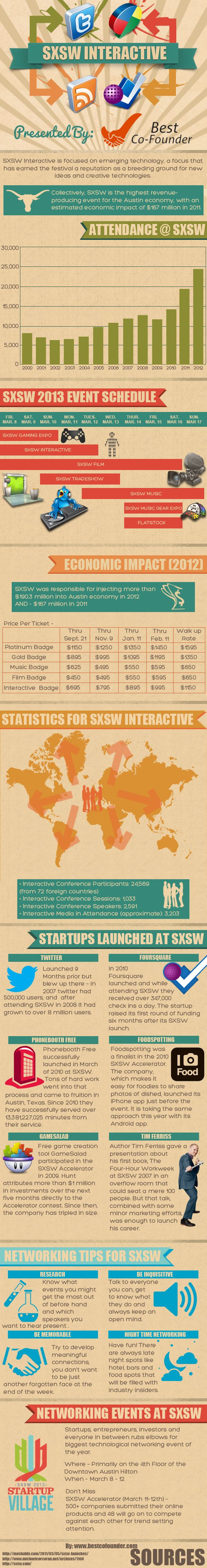 Who Will Be The 'Twitter' Of SXSW 2013? [INFOGRAPHIC] - via AllTwitter 3-7-2013