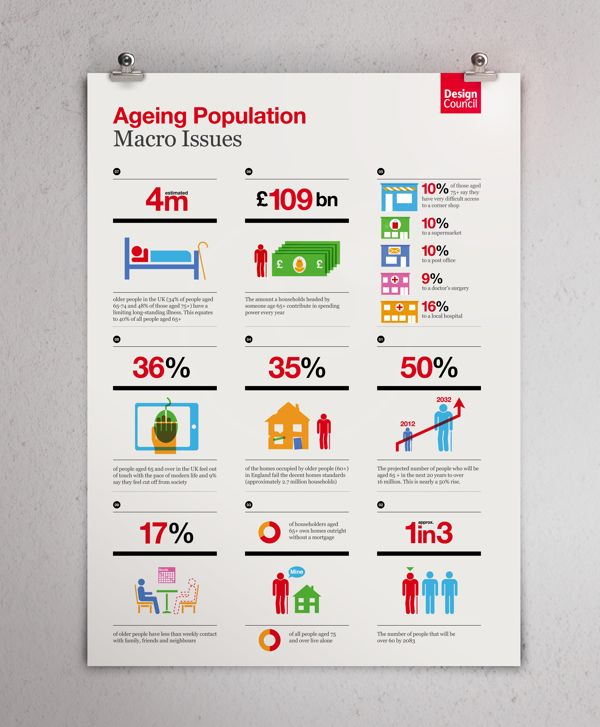 Infographic / iconography: The Design Council by The Design Surgery , via Behance