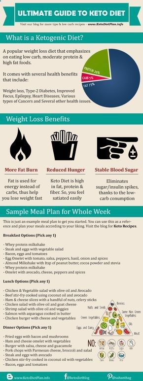 Ketogenic diet for beginners, keto recipes for veg/non-vegetarians & 7 day meal plan for weight ...