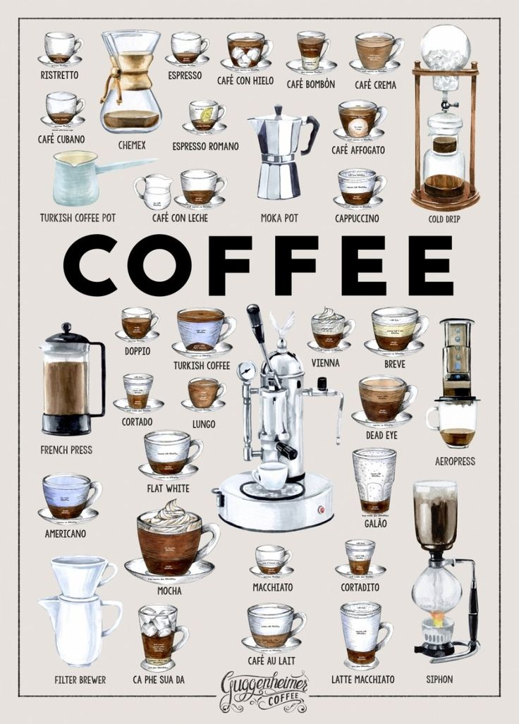 Kaffee Poster  #badezimmerideen