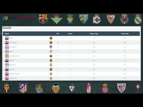 Matchday 10 Results, Standings, Stats. Fixtures for MD 11 | LaLiga Santa...
