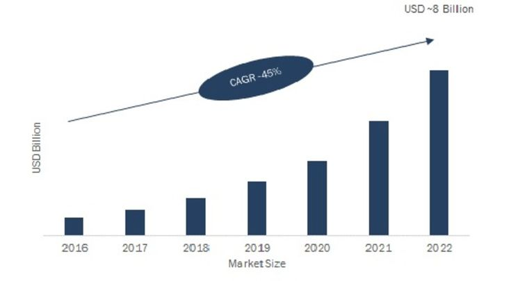 Global Next-Generation Memory Market, By Product (Nonvolatile Memories, Volatile Memories), By Application (Consumer Electronics, Manufacturing, IT and Telecommunication, Aerospace and Defense) - Forecast 2022 Market Synopsis of Global Next-Generation Memory Market: Market Scenario:  Next generation memory can be defined as a common label applied to a major upgrade of hardware or a software product. The next generation memory market has grown over the last few years because of the increasing…