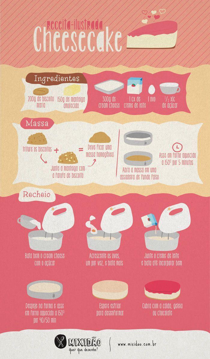 Receitinha bem fácil de cheesecake