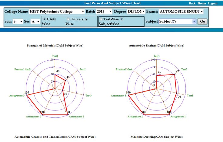 PALPAP ERP - Spider Chart Analysis