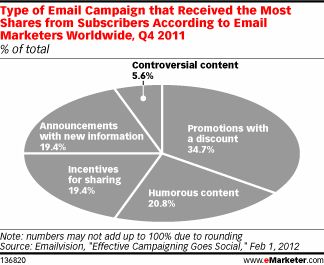 Emails with Discounts Shared Most Often #emailmarketing