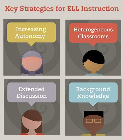 5 Key Strategies for ELL Instruction -- Written by Rebecca Green from Understanding Language, this blog post breaks down the 5 key strategies you will see throughout @Adrienne McFayden Channel's  ELL video series.  #ELL