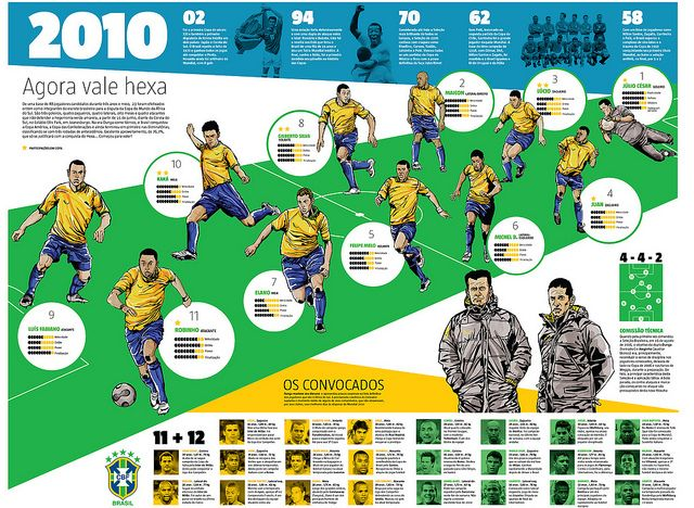 Infographic Ideas infographic soccer : 1000+ images about Infographics on Pinterest | Around the worlds ...
