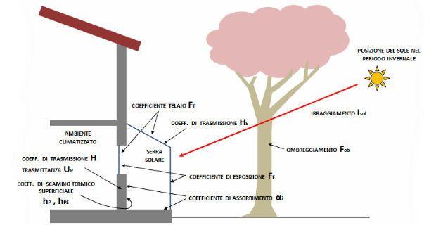 serra-solare-caratteristiche-c