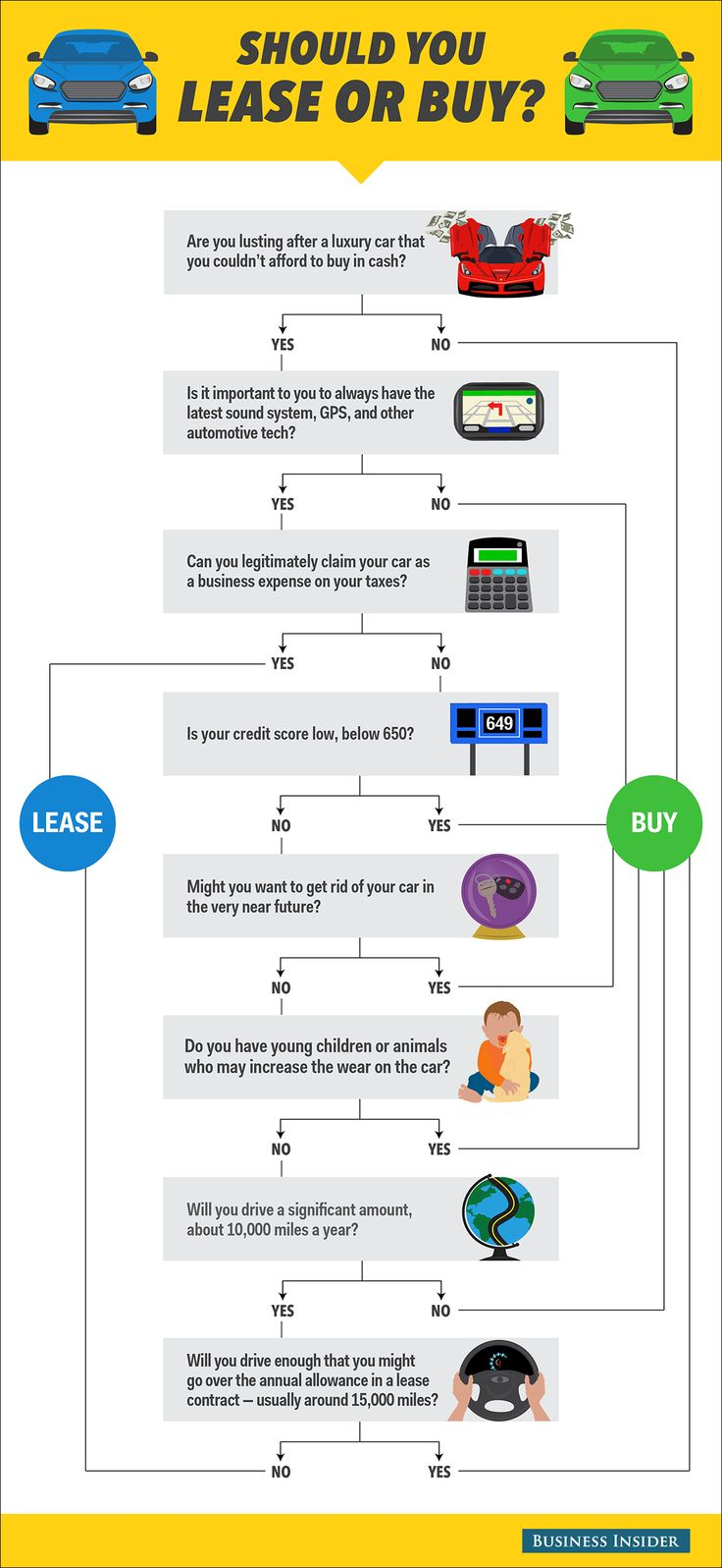 flow chart  should you buy or lease a car
